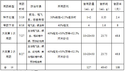 水稻病虫草害综合解决方案温岭示范点实施总结