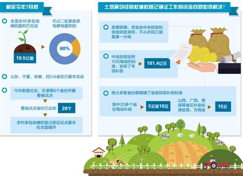 全国农村承包地确权登记已完成80% 确权颁证让农民吃上定心丸