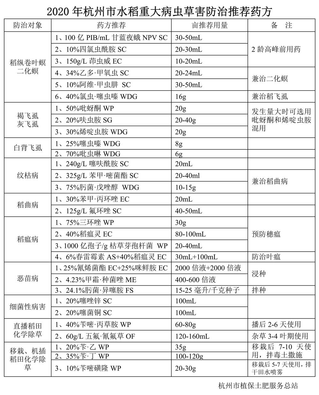 2020杭州市水稻重大病虫害防治推荐药方